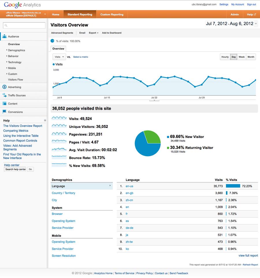 Piweek 1 Google Analytics